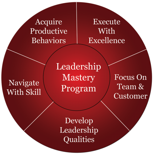 Leadership-Mastery-Program---Modules-900px